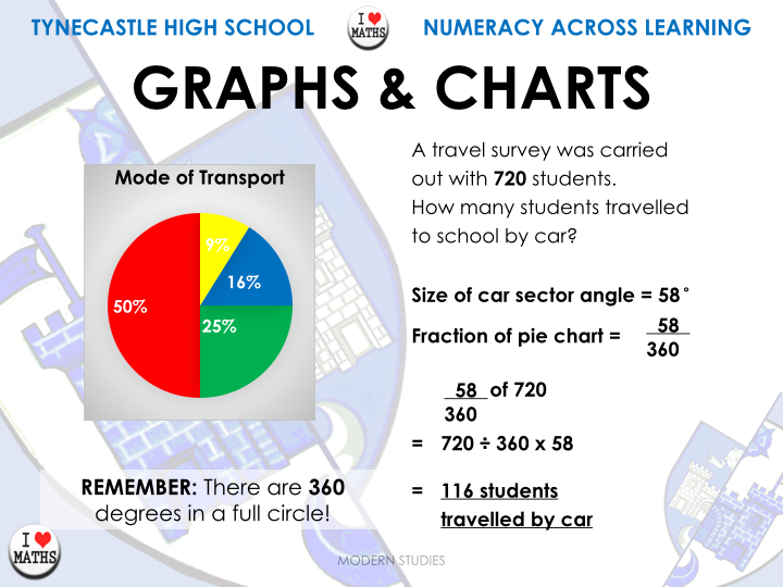 Maths - Percentages - THS Numeracy Posters